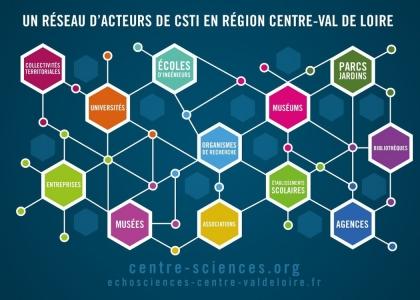 centre-sciences réseau CSTI