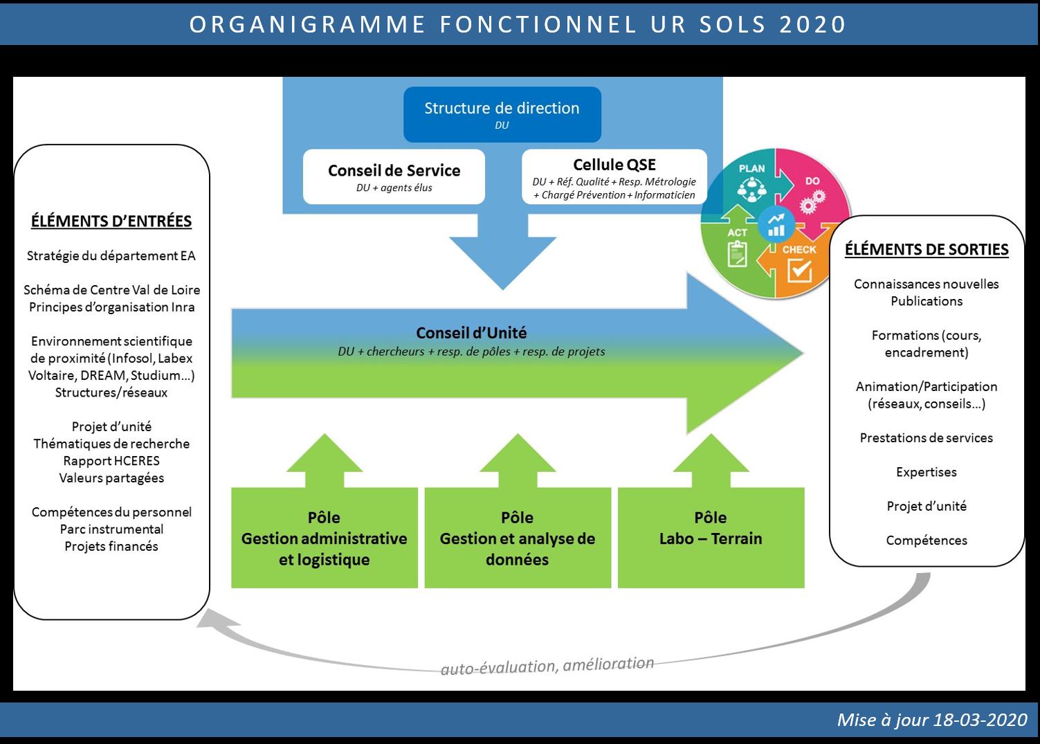 Organigramme fonctionnel 2020