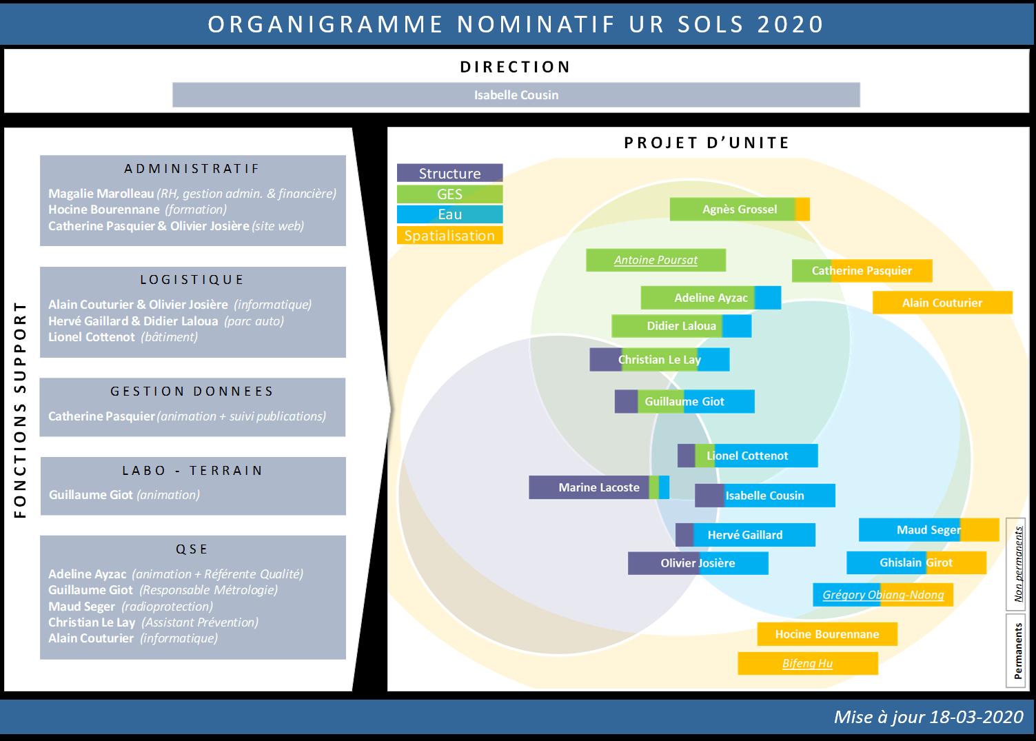 Organigramme nominatif 2020